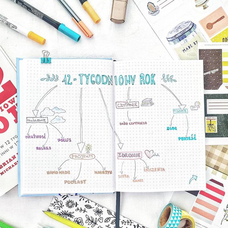 12-tygodniowy rok.Jak zaplanować swoje cele.Jak skutecznie planować. Mapa myśli.